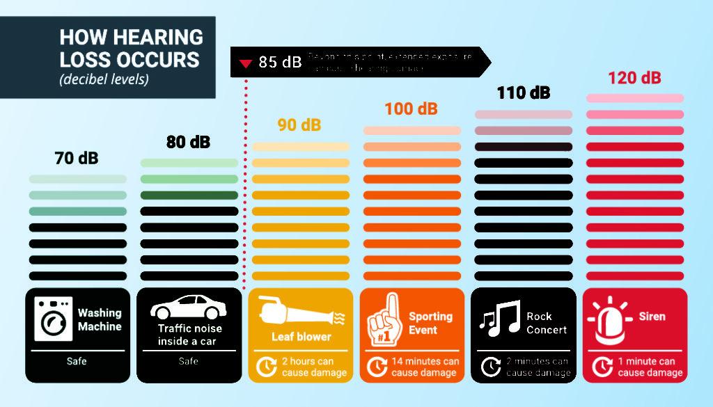 decibels of different noises in public places